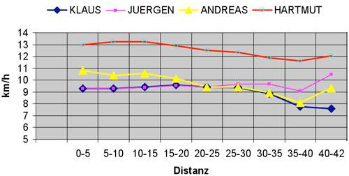 Tabelle Auswertung der Geschwindigkeit