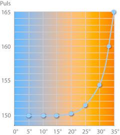 Laufen bei Hitze: Exponentielle Pulserhöhung mit steigender Temperatur