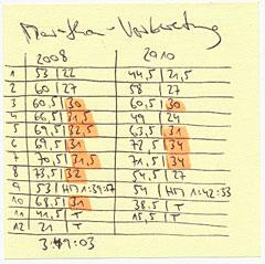 Zettel mit Kilometerpensum der Marathon-Vorbereitung