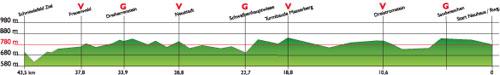 Karte Streckenprofil Rennsteiglauf-Marathon