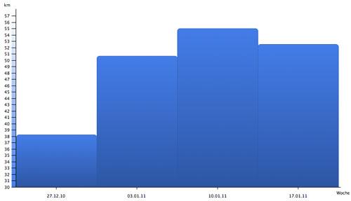Grafik Laufpensum