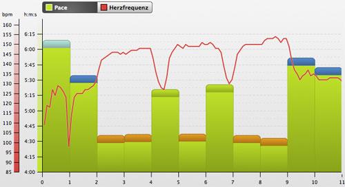 rubiTrack-Grafik Intervalltraining