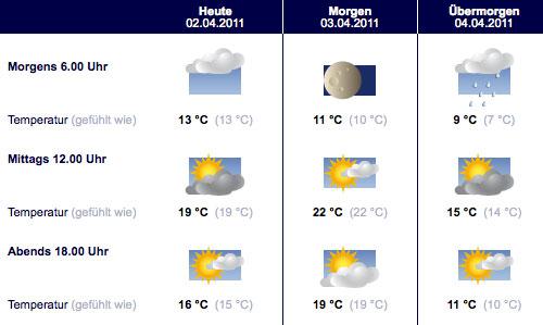 Wettervorhersage 24 Grad für den Berlin-Halbmarathon