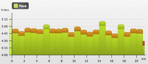 Grafik 1-km-Zwischenzeiten beim Halbmarathon