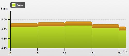 Grafik 5-km-Zwischenzeiten beim Halbmarathon