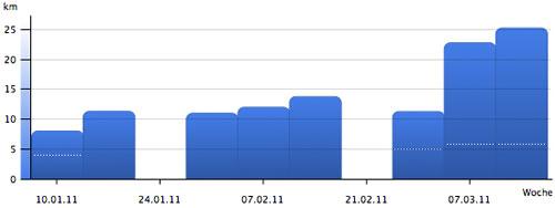 Grafik: Vergleich Halbmarathon-Vorbereitung, Intervallläufe und Tempodauerläufe