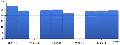 Grafik: Vergleich Halbmarathon-Vorbereitung, lange Läufe