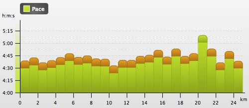 Grafik mit den Zwischenzeiten des 25-km-Laufs