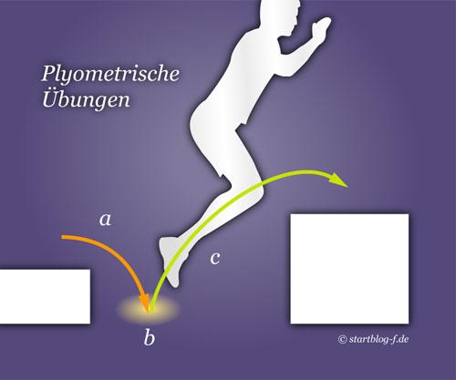 Grafik Plyometrics: Läufer springt von flachem Kasten auf den Boden und von dort aus auf einen höheren Kasten