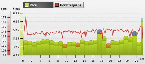 Grafik mit Kilometer-Zeiten und Herzfrequenzwerten