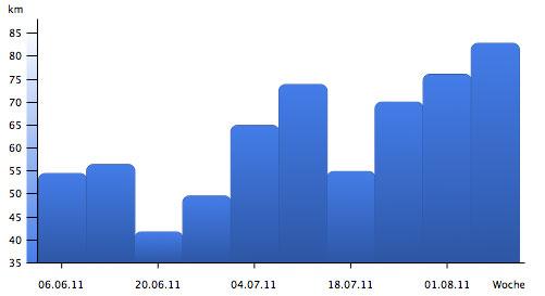 Grafik Marathon-Vorbereitung Wochenkilometer