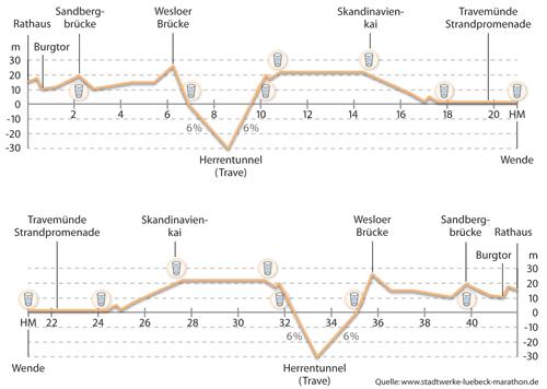 Grafik mit Streckenprofil Lübeck-Marathon
