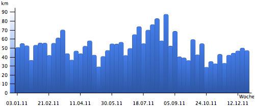 Grafik Laufkilometer 2011