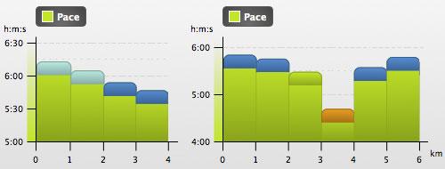 Grafiken mit Laufgeschwindigkeiten bei zwei Läufen