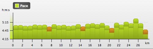 Grafik mit dem Tempo für jeden einzelnen Kilometer