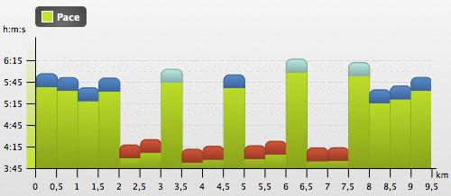 Grafik Intervalltraining 4 x 1000 m, Geschwindigkeiten in min/km