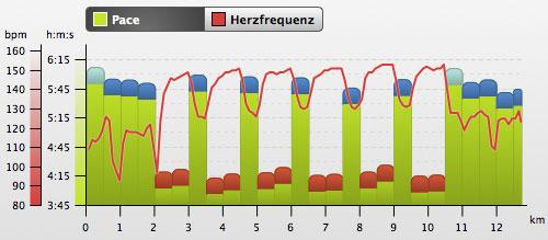 Grafik mit Intervalltraining-Pace und -Herzfrequenz