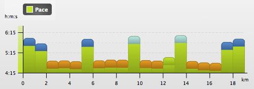 Grafik Intervalltraining 4 x 3000 m, zzgl. ein- und auslaufen und Trabpausen