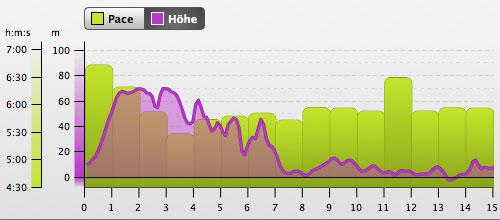 Grafik mit Höhenprofil: Lauf von Sellin nach Prora, Teil 1