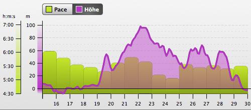 Grafik mit Höhenprofil: Lauf von Sellin nach Prora, Teil 2