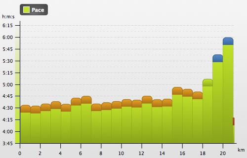 Grafik mit den Lauf-Zeiten (min/km)