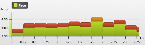 Grafik Tempo Cooper-Test