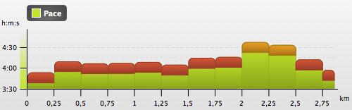 Grafik mit den Cooper-Test-250m-Tempoabschnitten