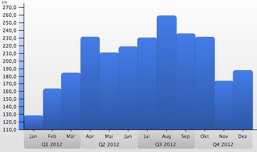 Grafik mit monatlichen Laufkilometern