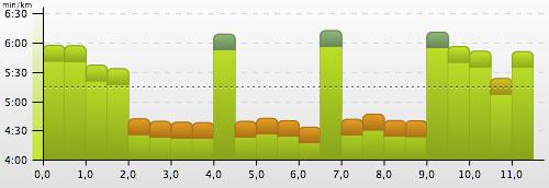 3 x 2000 m Intervalltraining: Grafik mit Tempo-Werten