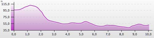 Grafik Höhenprofil Köpenicker Altstadtlauf