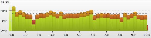 Grafik 10-km-Wettkampf Köpenicker Altstadtlauf 2013 Pace in 250-Meter-Einheiten