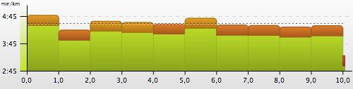 Grafik 10-km-Wettkampf Köpenicker Altstadtlauf 2013 Pace