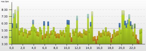 Grafik mit dem Tempo in 250-m-Abschnitten beim Nationalpark-Trail