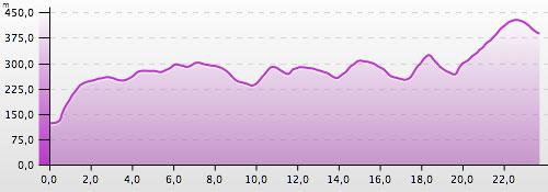 Höhenprofil des 24-km-Nationalpark-Trails von Bad Schandau nach Hinterhermsdorf