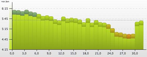 Grafik mit Pace beim schnellen langen Lauf