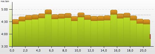 Grafik mit Kilometer-Pace beim 15. Mercedes-Halbmarathon in Tegel 2013