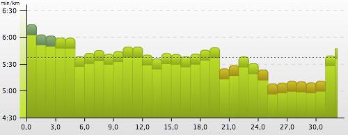Pace-Grafik unseres langen Laufs vor dem Einsatz als Marathon-Helfer