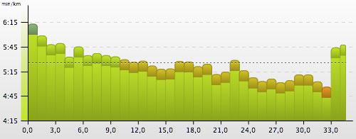 Pace-Grafik für den letzten langen Lauf der Marathonvorbereitung über 34,5 km