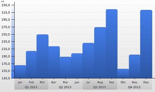 Die monatlichen Laufkilometer 2013