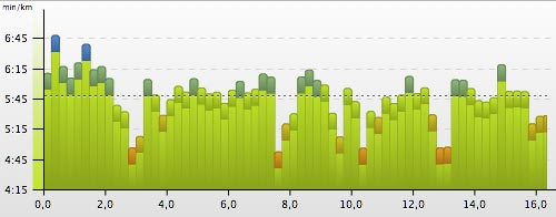 Grafik mit den Lauf-Geschwindigkeiten: Schnelle Abschnitte zwischendurch