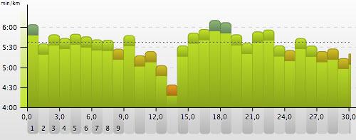Grafik mit Kilometerzeiten: Langer Lauf zum Berliner Halbmarathon 2014 und wieder zurück