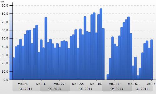 wöchentliche Laufkilometer 01/2013 bis 03/2014