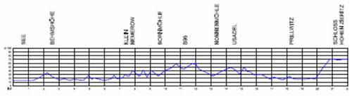 Höhenprofil Tollensesee-Lauf