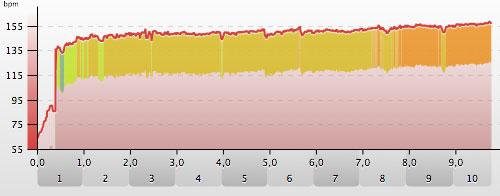 Herzfrequenz-Grafik beim Frankfurter Stadtlauf 2014