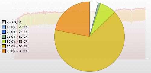 HF-Messung und -Analyse: 10-km-Wettkampf
