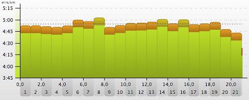 Grafik mit Kilometer-Geschwindigkeiten beim Tegel-Halbmarathon 2014