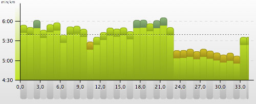 Pace-Grafik: Langer Lauf im Regen mit Endbeschleunigung