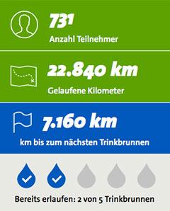 Stand der Trinkbrunnen-spendenaktion am 04.09.2014, 19:30 Uhr