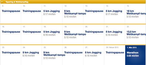 Phase Tapering & Wettkampftag - Asics-Marathon-Trainingsplan