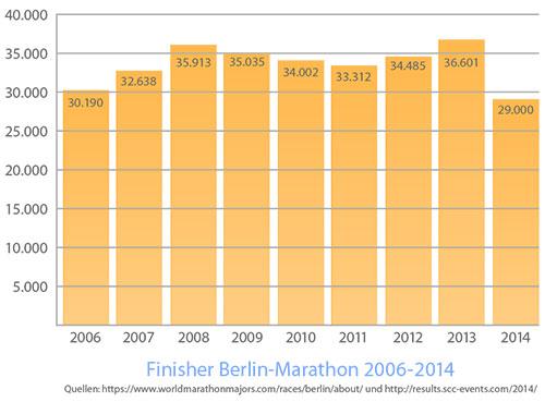 Grafik mit finisher-Zahlen für den Berlin-Marathon 2006-2014